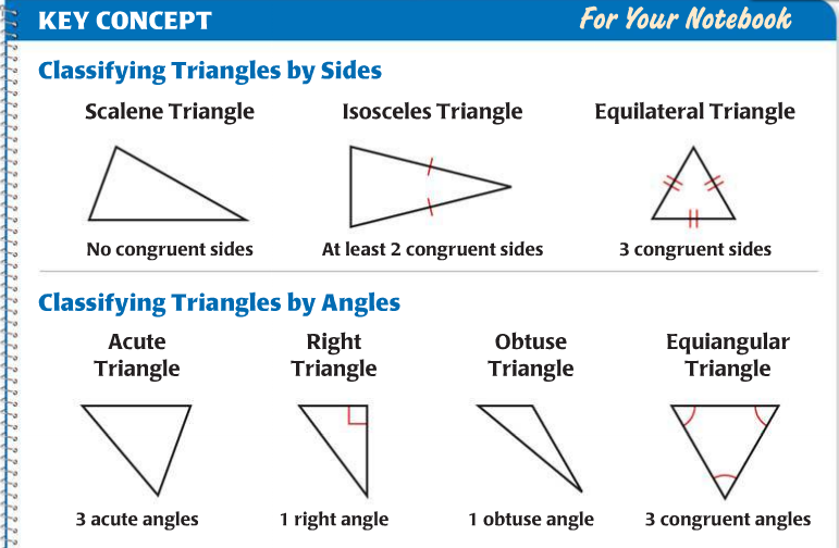 Classifying Triangles By Sides And Angles Worksheet – Classifying Triangles Worksheet